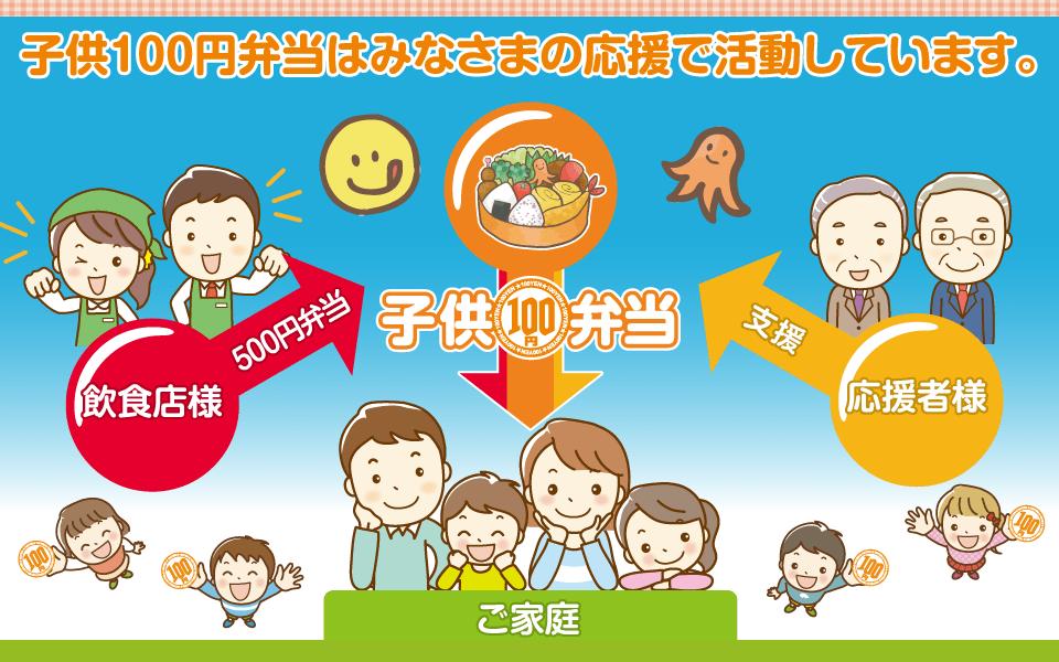 子供100円弁当はみなさまの応援で活動しています。